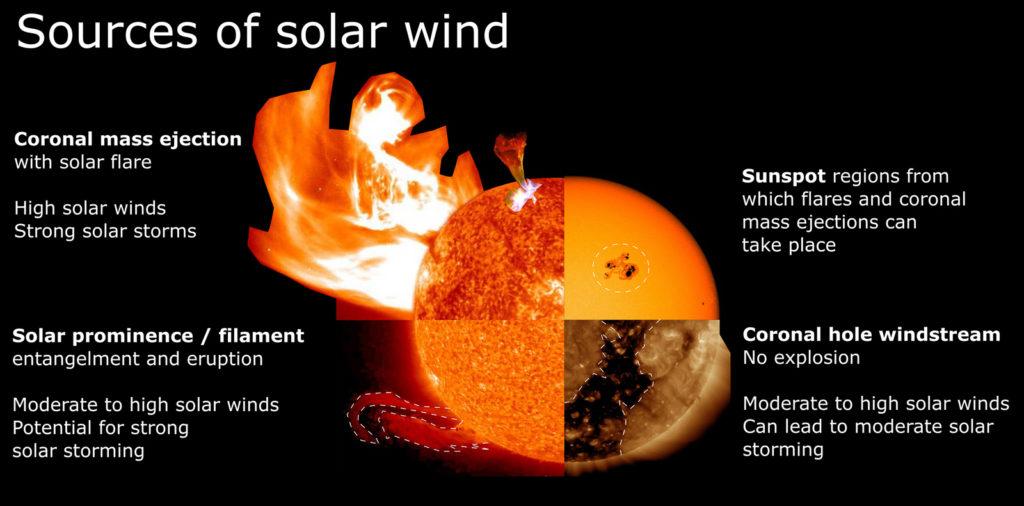 Model explaining a corona mass ejection